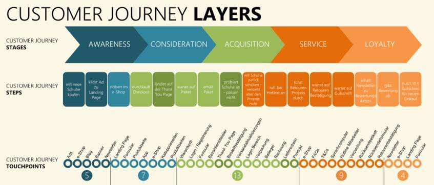 How to drive Customer Journey